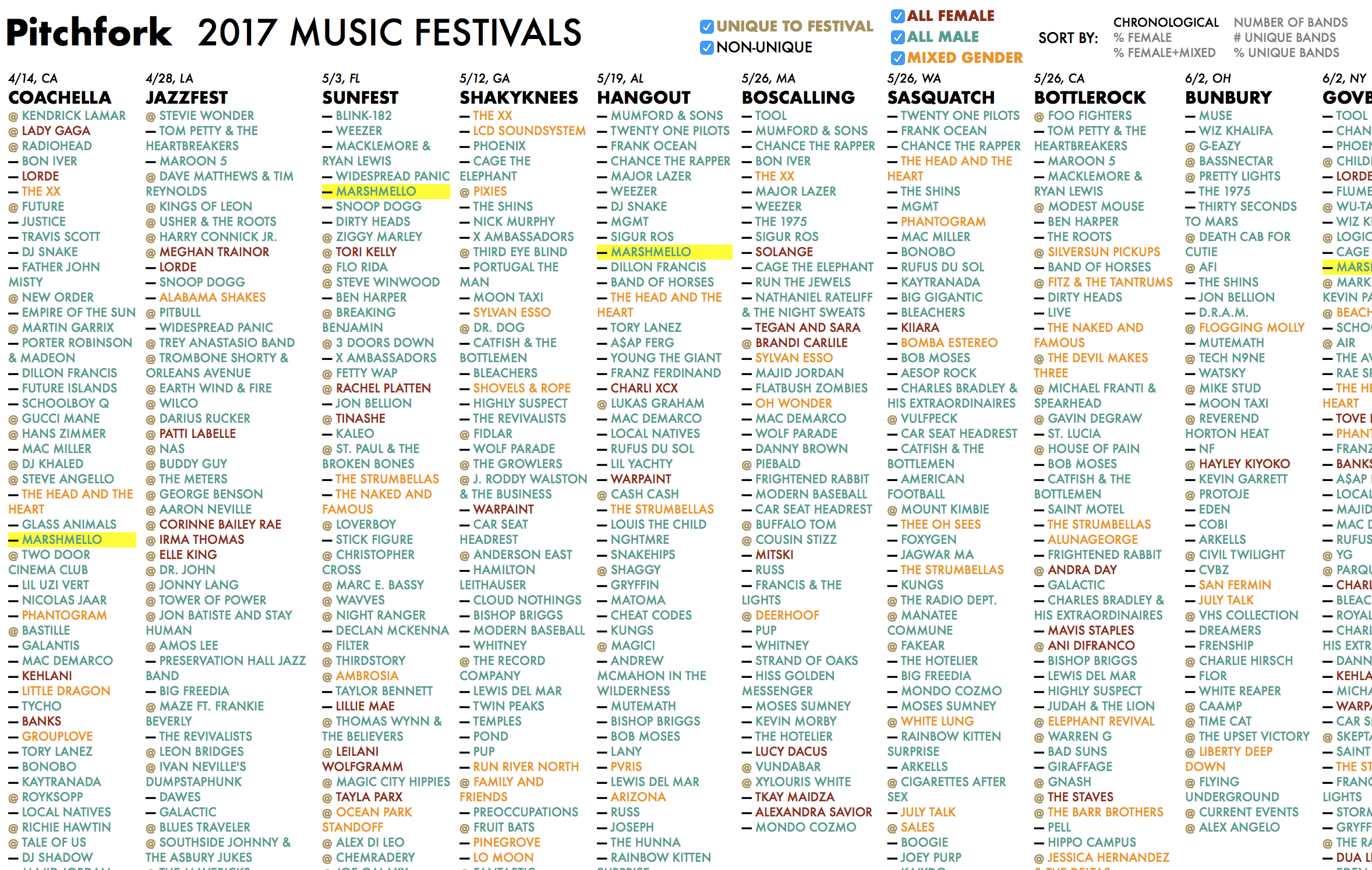 2017 US/Canadian MUSIC FESTIVALS